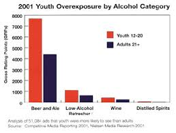 alcohol ads and youth