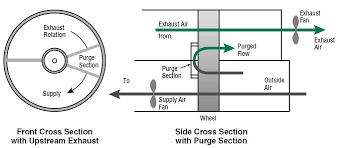 energy recovery wheels