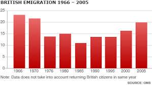 british migration
