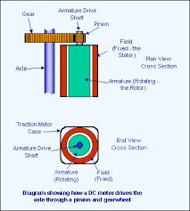 electric train motors