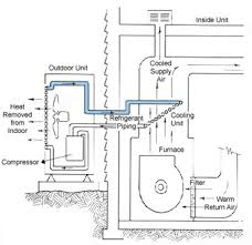 air conditioner ducts