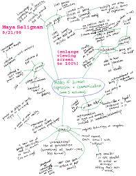 brainstorming charts