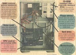 computer layout
