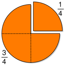 fraction pie charts