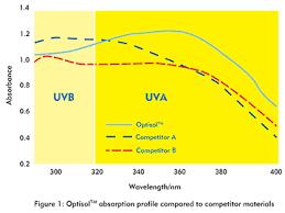 absorption profile