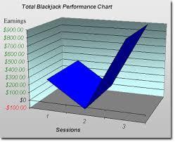 graphs charts