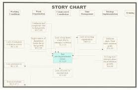 leaf classification chart