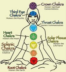 spiritual chakra