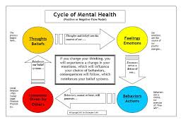 cycle health