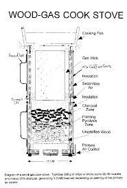 inverted downdraft gasifier