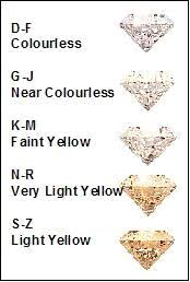 colour of diamonds