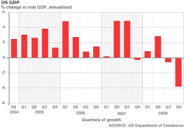 gdp usa graph