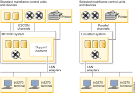 mainframe hardware