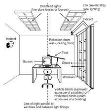 ergonomics light
