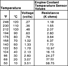 engine coolant sensor