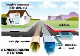drain systems
