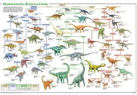 names of all dinosaurs