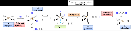 catalyst mechanism