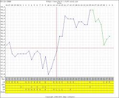 bbt charts