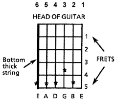e string guitar