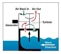 ocean waves energy