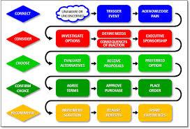 customer management process