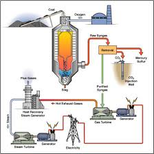 clean coal power station