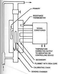 density sensors