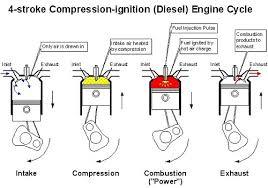 diesel engine ignition