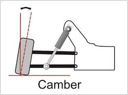 camber angles