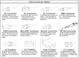 fibre optic connectors