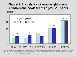 obesity in children statistics