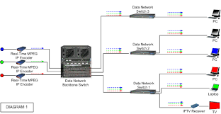 backbone switches