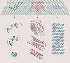 graphene sheets