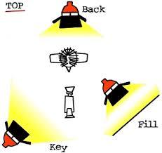 lighting for films