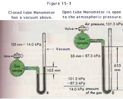open manometer