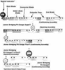 pit gauge