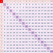 multiplication table 100