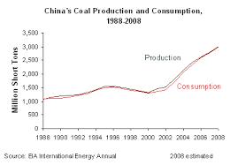 china coal industry