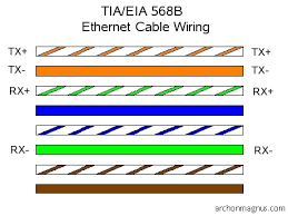 cable twisted