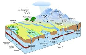 groundwater pictures
