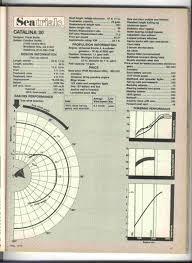 polar diagrams