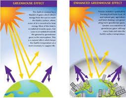 enhanced green house effect