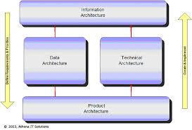 architecture data