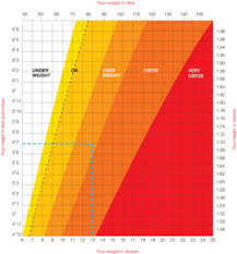 healthy height and weight chart