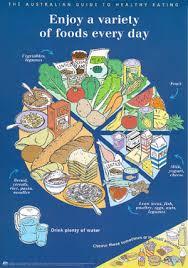 food groups charts