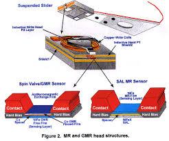 gmr sensors