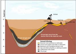 oil and gas reservoir