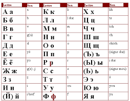 l alphabet russe