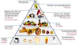 voedsel piramide